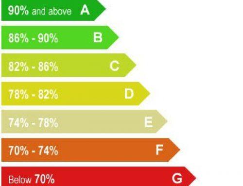 Minimum Energy Efficiency